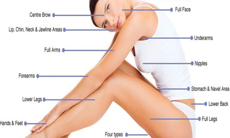 The Laser Hair Removal Candidate Calculator